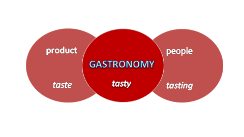 Taste: The Lost Sense, or Why the Culinary Arts Should Integrate with Art Education